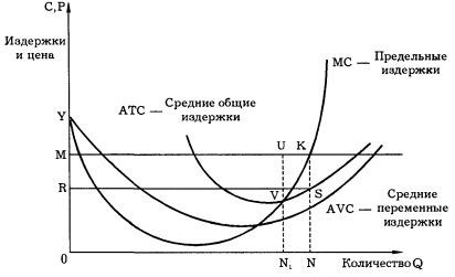 Принцип сопоставления предельного дохода с предельными издержками
